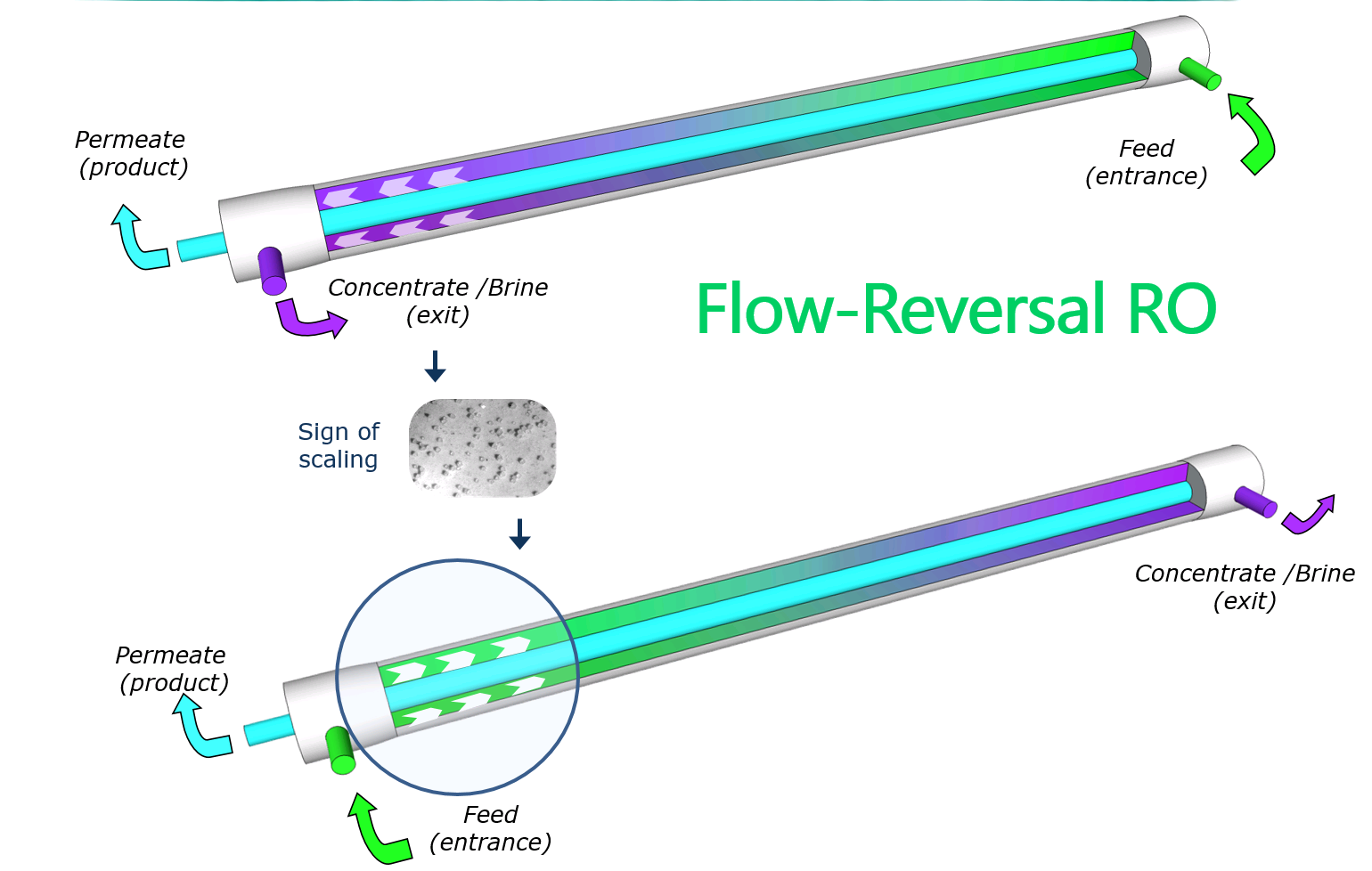 Ultra-High Recovery Flow Reversal Reverse Osmosis